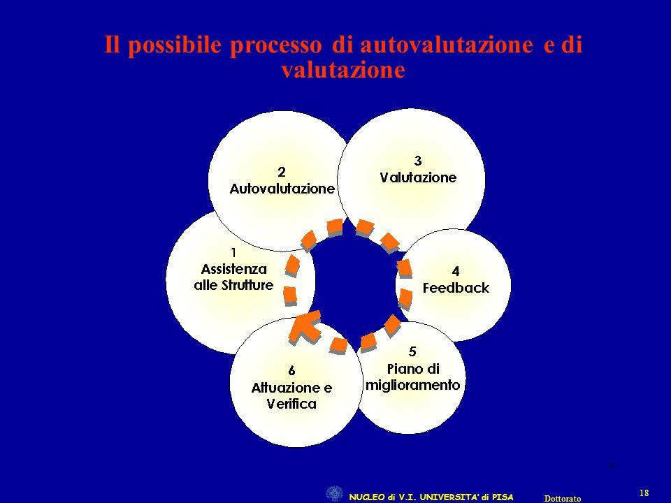 NUCLEO di V.I. UNIVERSITA' di PISA 18 Dottorato 18 Il possibile processo di autovalutazione e di valutazione