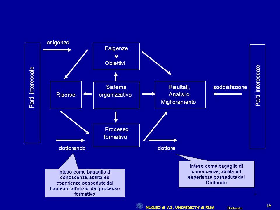 NUCLEO di V.I. UNIVERSITA' di PISA 19 Dottorato 19 Inteso come bagaglio di conoscenze, abilità ed esperienze possedute dal Laureato all'inizio del pro