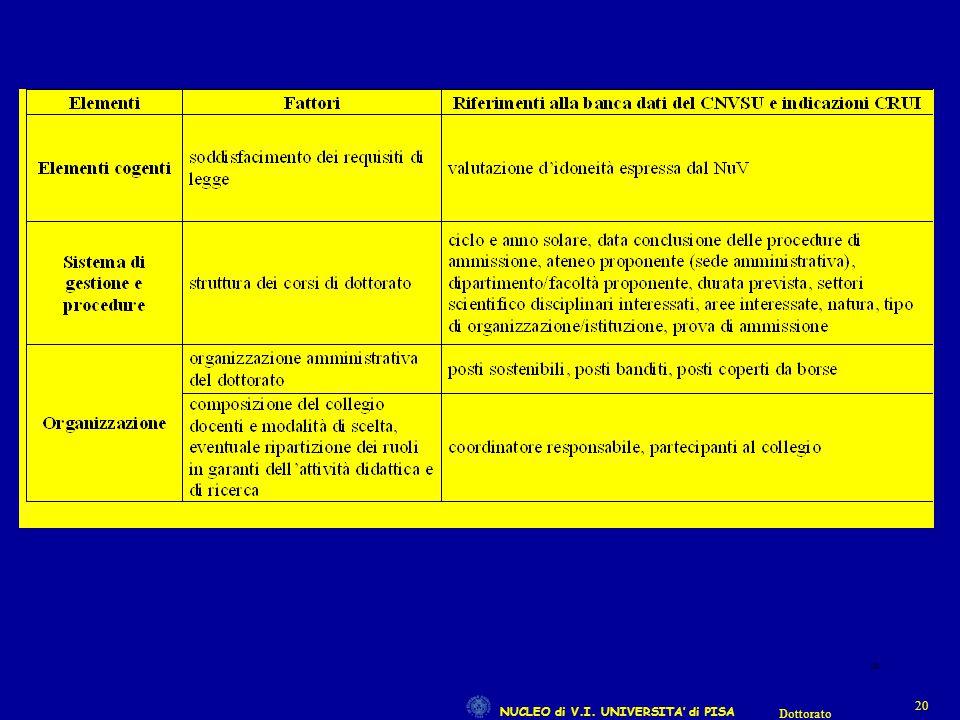NUCLEO di V.I. UNIVERSITA' di PISA 20 Dottorato 20