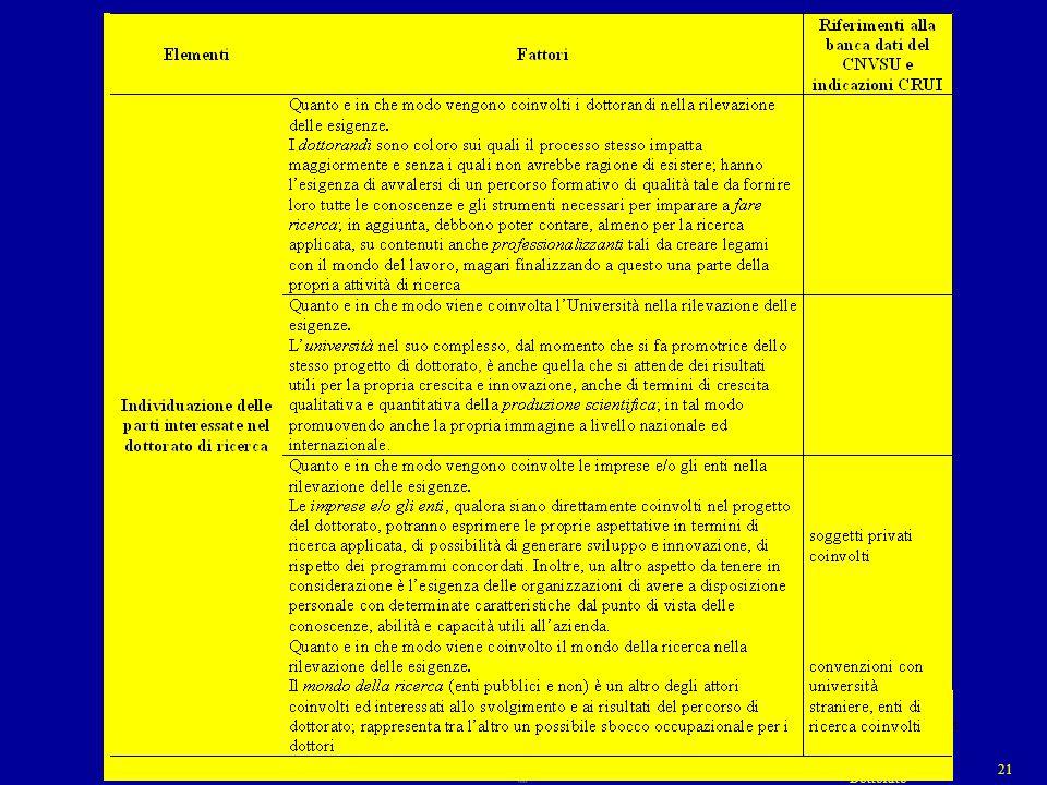 NUCLEO di V.I. UNIVERSITA' di PISA 21 Dottorato 21