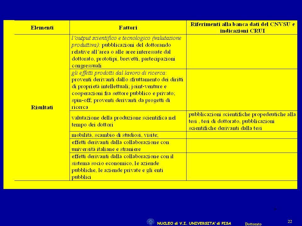 NUCLEO di V.I. UNIVERSITA' di PISA 22 Dottorato 22