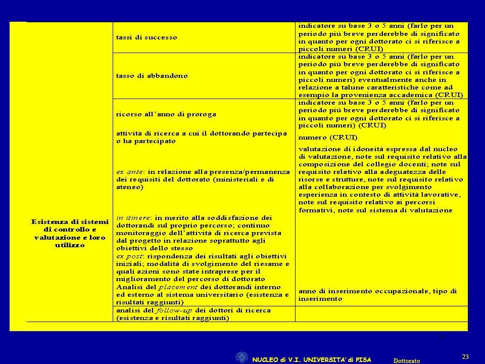 NUCLEO di V.I. UNIVERSITA' di PISA 23 Dottorato 23
