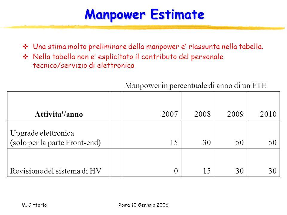 M. Citterio Roma 10 Gennaio 2006 Manpower Estimate  Una stima molto preliminare della manpower e' riassunta nella tabella.  Nella tabella non e' esp