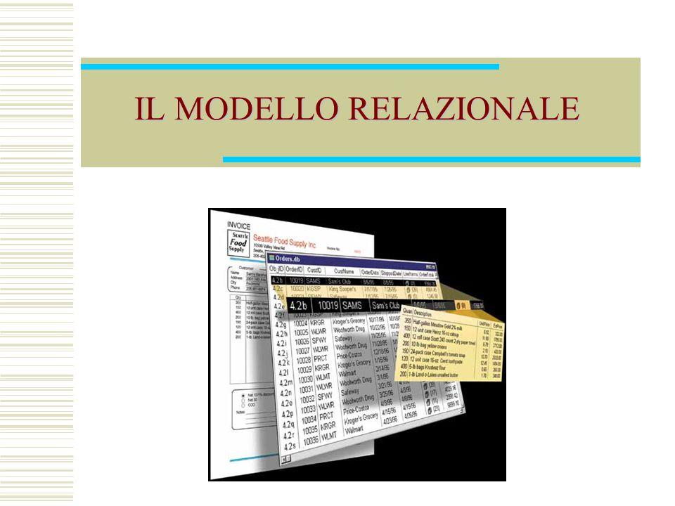 Modello Relazionale62 Auto ProvNumero MI TO PR 39548K E39548 839548 Cognome Rossi Neri Nome Mario Luca Incidenti Codice 34321 64521 Data 1/2/95 5/4/96 ProvBNumeroB MI TO 39548K E39548 ProvANumeroA TO PR E39548 839548 Vincoli multipli su più attributi