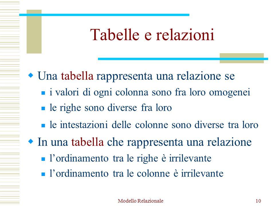 Modello Relazionale10 Tabelle e relazioni  Una tabella rappresenta una relazione se i valori di ogni colonna sono fra loro omogenei le righe sono diverse fra loro le intestazioni delle colonne sono diverse tra loro  In una tabella che rappresenta una relazione l'ordinamento tra le righe è irrilevante l'ordinamento tra le colonne è irrilevante