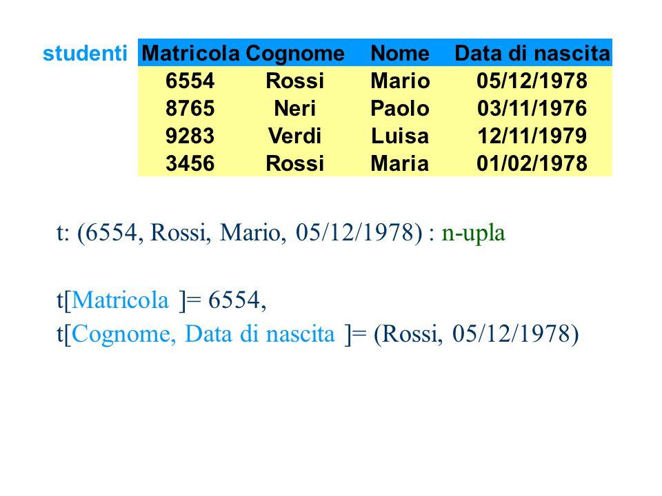 MatricolaCognomeNomeData di nascita 6554RossiMario05/12/1978 8765NeriPaolo03/11/1976 3456RossiMaria01/02/1978 9283VerdiLuisa12/11/1979 studenti t: (6554, Rossi, Mario, 05/12/1978) : n-upla t[Matricola ]= 6554, t[Cognome, Data di nascita ]= (Rossi, 05/12/1978)