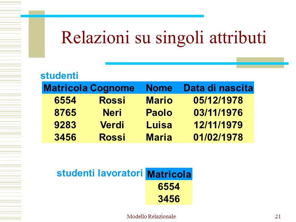 Modello Relazionale21 Relazioni su singoli attributi MatricolaCognomeNomeData di nascita 6554RossiMario05/12/1978 8765NeriPaolo03/11/1976 3456RossiMaria01/02/1978 9283VerdiLuisa12/11/1979 studenti Matricola 6554 3456 studenti lavoratori