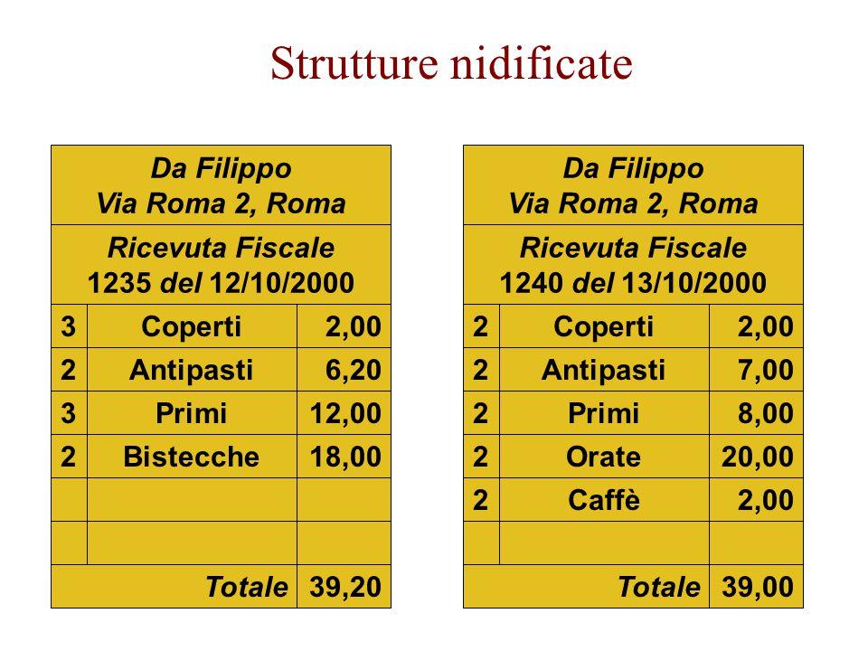 Strutture nidificate Da Filippo Via Roma 2, Roma Ricevuta Fiscale 1235 del 12/10/2000 3Coperti 3,00 2Bistecche18,00 3Primi12,00 2Antipasti6,20 Totale39,20 Da Filippo Via Roma 2, Roma Ricevuta Fiscale 1240 del 13/10/2000 2Coperti2,00 2Orate20,00 2Primi8,00 2Antipasti7,00 2Caffè2,00 Totale39,00 2,00