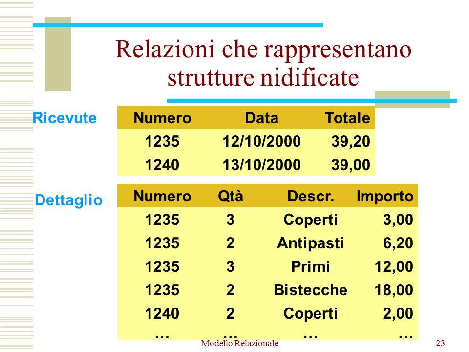 Modello Relazionale23 Relazioni che rappresentano strutture nidificate 1235 3Coperti3,00 2Bistecche18,00 3Primi12,00 2Antipasti6,20 39,2012/10/2000 NumeroTotaleData 124039,0013/10/2000 Ricevute Dettaglio QtàDescr.Importo 1235 Numero 1240 1235 2Coperti2,00 …………