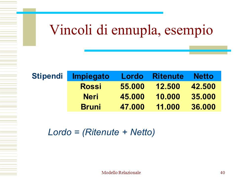 Modello Relazionale40 Vincoli di ennupla, esempio Impiegato Rossi Neri Bruni Stipendi Lordo 55.000 45.000 47.000 Netto 42.500 35.000 36.000 Ritenute 12.500 10.000 11.000 Lordo = (Ritenute + Netto)