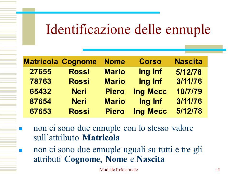 Modello Relazionale41 Identificazione delle ennuple non ci sono due ennuple con lo stesso valore sull'attributo Matricola non ci sono due ennuple uguali su tutti e tre gli attributi Cognome, Nome e Nascita Matricola 27655 78763 65432 Nome Mario Piero Mario87654 67653 Mario Cognome Rossi Neri Rossi Piero Corso Ing Inf Ing Mecc Ing Inf Ing Mecc Nascita 5/12/78 10/7/79 3/11/76 5/12/78