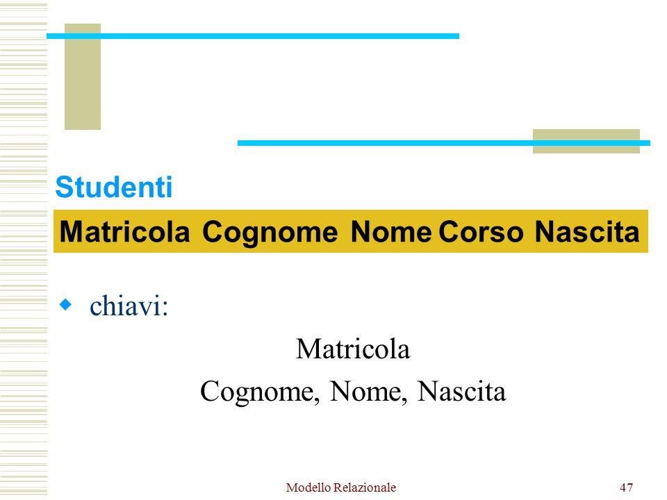 Modello Relazionale47  chiavi: Matricola Cognome, Nome, Nascita MatricolaNomeCognomeCorsoNascita Studenti