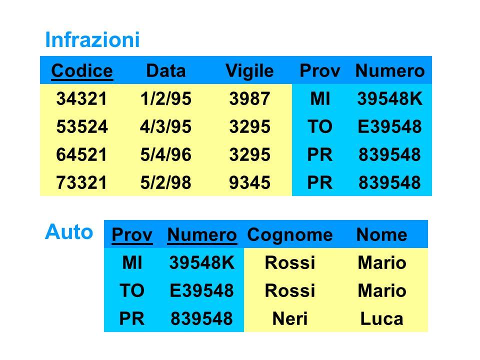 Auto ProvNumero MI TO PR 39548K E39548 839548 Cognome Rossi Neri Nome Mario Luca Infrazioni Codice 34321 73321 64521 53524 Data 1/2/95 4/3/95 5/4/96 5/2/98 Vigile 3987 3295 9345 ProvNumero MI TO PR 39548K E39548 839548 MI TO PR 39548K E39548 839548 MI TO PR 39548K E39548 839548