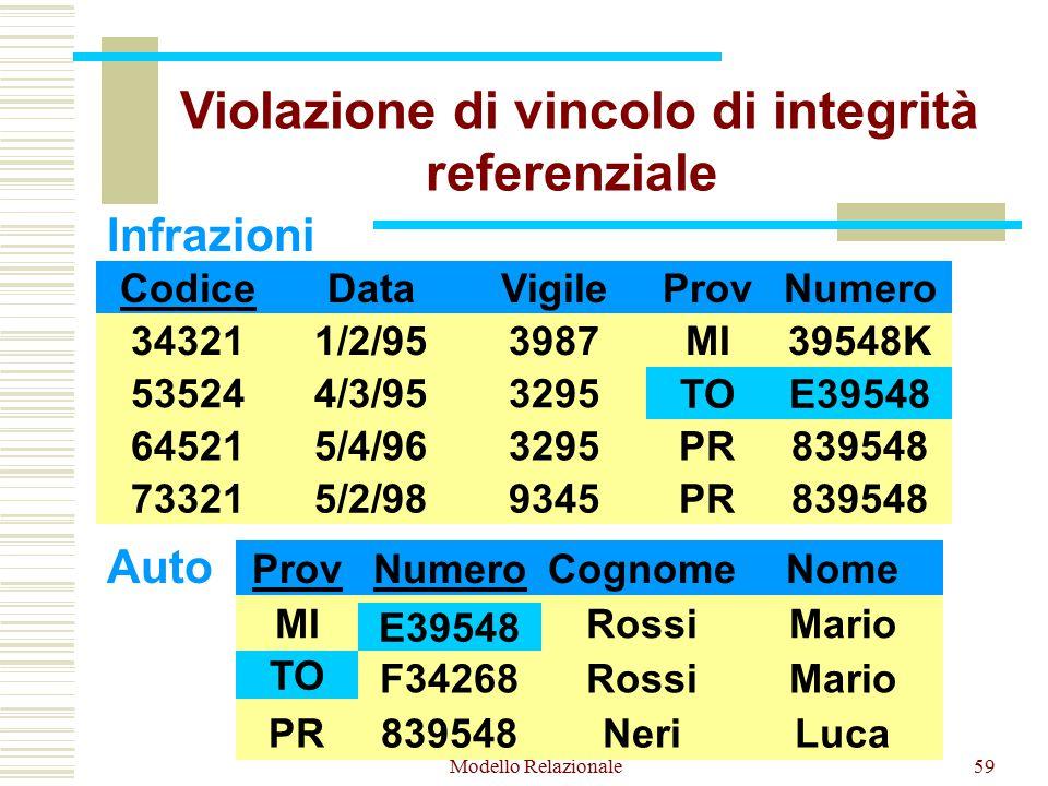 Modello Relazionale59 Infrazioni Codice 34321 73321 64521 53524 Data 1/2/95 4/3/95 5/4/96 5/2/98 Vigile 3987 3295 9345 ProvNumero MI TO PR 39548K E39548 839548 Auto ProvNumero MI TO PR E39548 F34268 839548 Cognome Rossi Neri Nome Mario Luca TOE39548 TO E39548 Violazione di vincolo di integrità referenziale