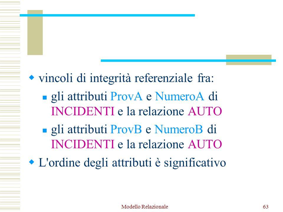 Modello Relazionale63  vincoli di integrità referenziale fra: gli attributi ProvA e NumeroA di INCIDENTI e la relazione AUTO gli attributi ProvB e NumeroB di INCIDENTI e la relazione AUTO  L ordine degli attributi è significativo