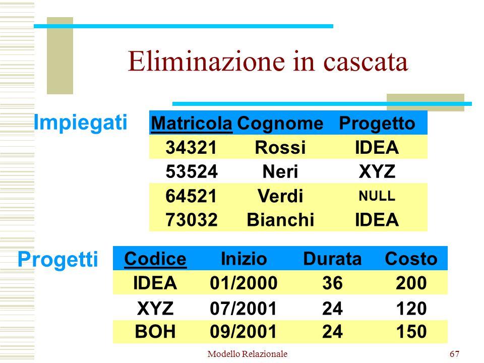 Modello Relazionale67 Eliminazione in cascata Impiegati Matricola 34321 64521 53524 Cognome Rossi Neri Verdi Progetto IDEA XYZ NULL 73032BianchiIDEA Progetti Codice IDEA BOH XYZ Inizio 01/2000 07/2001 09/2001 Durata 36 24 Costo 200 120 150 XYZ07/200124120 XYZ07/200124120 XYZ07/200124120 53524NeriXYZ