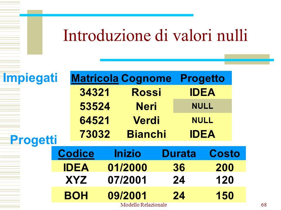 Modello Relazionale68 Introduzione di valori nulli Impiegati Matricola 34321 64521 53524 Cognome Rossi Neri Verdi Progetto IDEA XYZ NULL 73032BianchiIDEA Codice IDEA BOH XYZ Inizio 01/2000 07/2001 09/2001 Durata 36 24 Costo 200 120 150 XYZ07/200124120 XYZ07/200124120 XYZ07/200124120 NULL Progetti