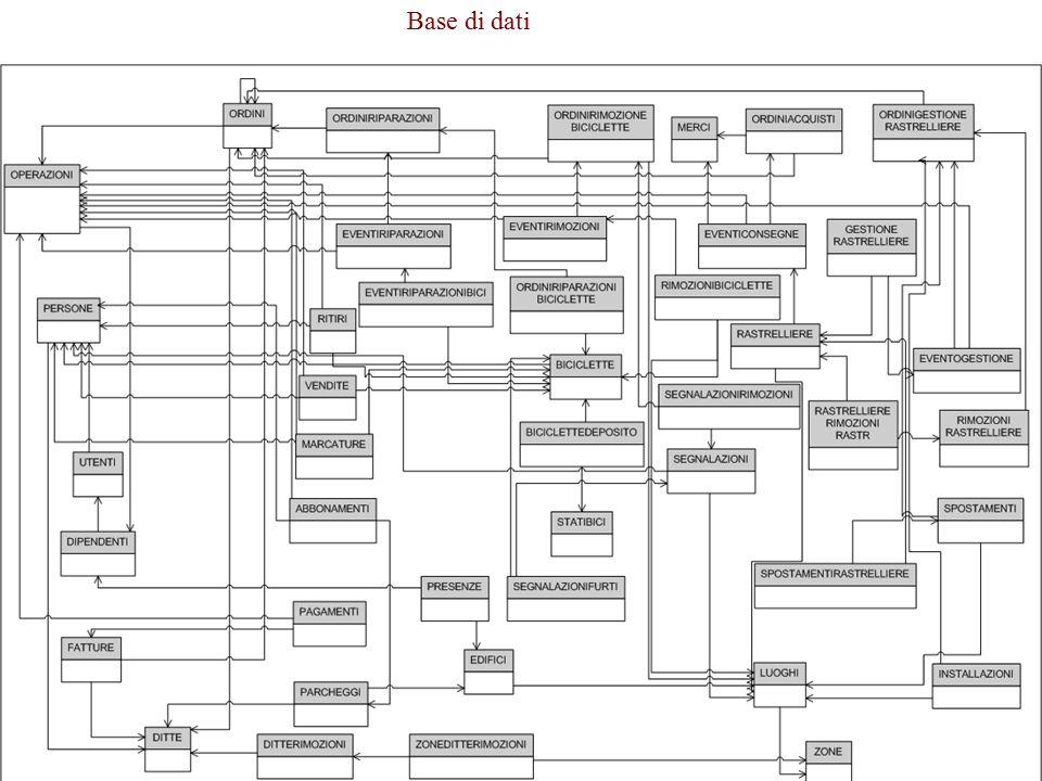 Modello Relazionale71 Base di dati