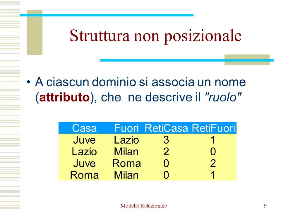 Modello Relazionale9 Struttura non posizionale 3 2 0 0 1 0 2 1 Juve Lazio Juve Roma Lazio Milan Roma Milan A ciascun dominio si associa un nome (attributo), che ne descrive il ruolo RetiCasaRetiFuoriCasaFuori