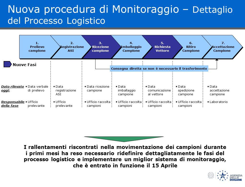 BOS Nuova procedura di Monitoraggio – Dettaglio del Processo Logistico 7.