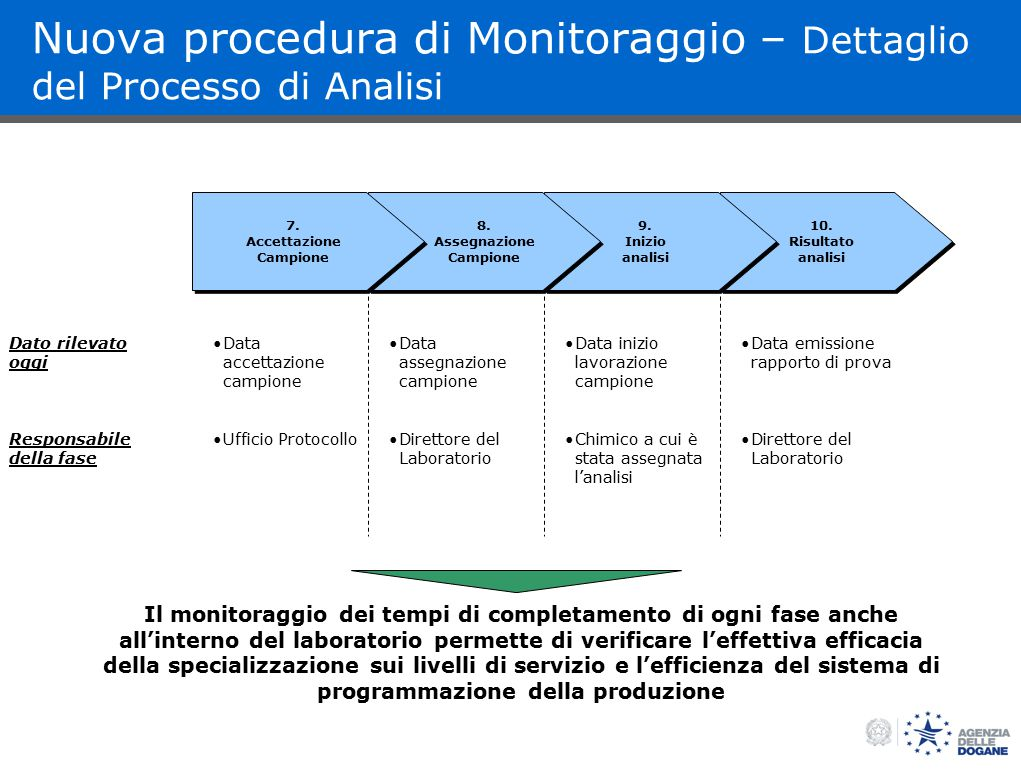 BOS Nuova procedura di Monitoraggio – Dettaglio del Processo di Analisi 10.