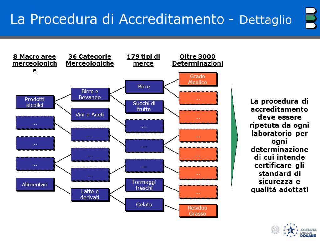 BOS La Procedura di Accreditamento - Dettaglio... Alimentari Prodotti alcolici...