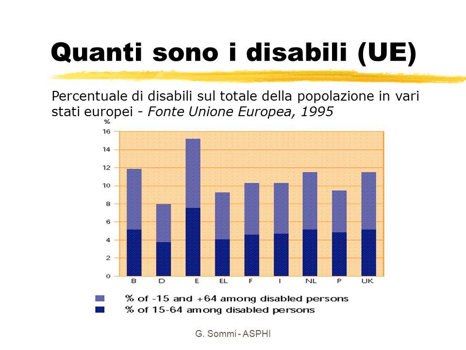 G. Sommi - ASPHI Quanti sono i disabili (UE) Percentuale di disabili sul totale della popolazione in vari stati europei - Fonte Unione Europea, 1995