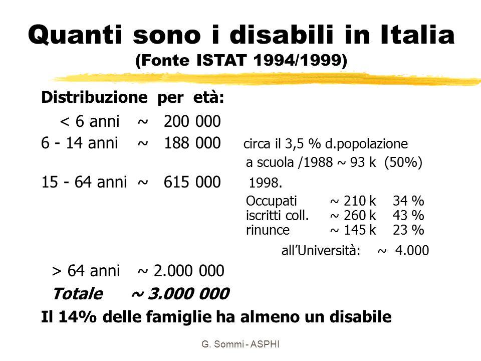 G. Sommi - ASPHI Quanti sono i disabili in Italia (Fonte ISTAT 1994/1999) Distribuzione per età: < 6 anni~ 200 000 6 - 14 anni~ 188 000 circa il 3,5 %