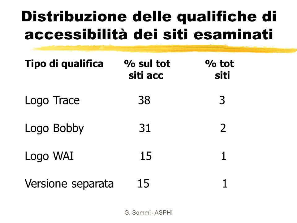 G. Sommi - ASPHI Distribuzione delle qualifiche di accessibilità dei siti esaminati Tipo di qualifica % sul tot % tot siti acc siti Logo Trace 38 3 Lo