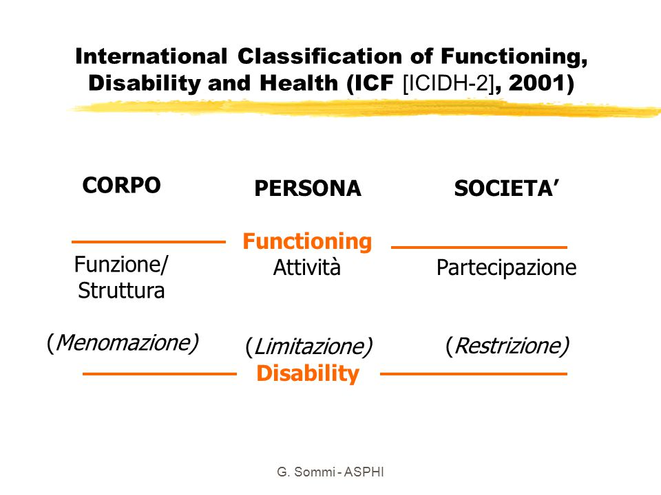 G. Sommi - ASPHI International Classification of Functioning, Disability and Health (ICF [ICIDH-2], 2001) CORPO Funzione/ Struttura (Menomazione) PERS