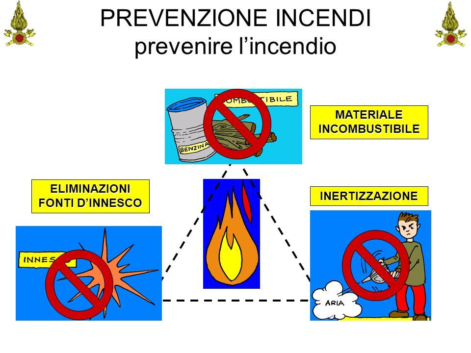 Comando VF FerraraIng. C. CUSIN37 PREVENZIONE INCENDI prevenire l'incendio MATERIALE INCOMBUSTIBILE INERTIZZAZIONE ELIMINAZIONI FONTI D'INNESCO