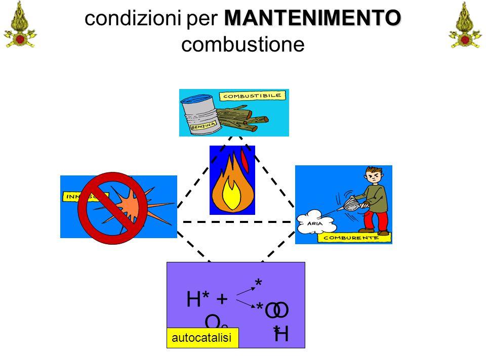 Comando VF FerraraIng. C. CUSIN39 MANTENIMENTO condizioni per MANTENIMENTO combustione *O* *O* *O H H* + O 2 autocatalisi