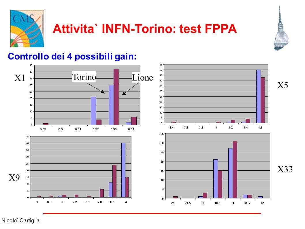 Nicolo` Cartiglia Attivita` INFN-Torino: test FPPA Controllo dei 4 possibili gain: X1 X5 X9 X33 Torino Lione
