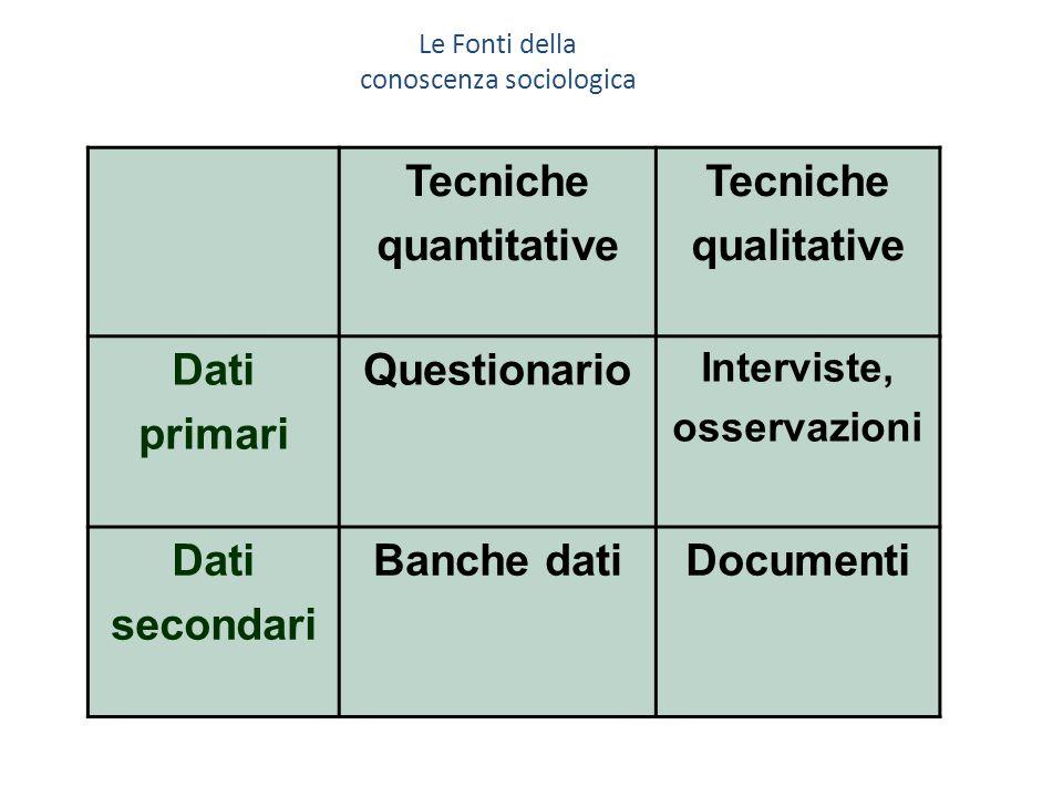 Tecniche quantitative Tecniche qualitative Dati primari Questionario Interviste, osservazioni Dati secondari Banche datiDocumenti Le Fonti della conoscenza sociologica