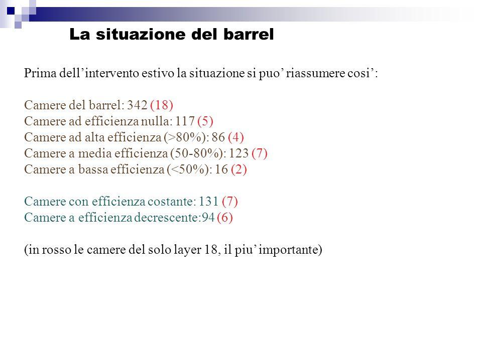 La situazione del barrel Prima dell'intervento estivo la situazione si puo' riassumere cosi': Camere del barrel: 342 (18) Camere ad efficienza nulla: 117 (5) Camere ad alta efficienza (>80%): 86 (4) Camere a media efficienza (50-80%): 123 (7) Camere a bassa efficienza (<50%): 16 (2) Camere con efficienza costante: 131 (7) Camere a efficienza decrescente:94 (6) (in rosso le camere del solo layer 18, il piu' importante)