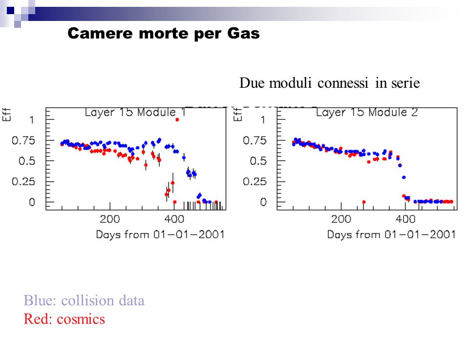Camere morte per Gas Blue: collision data Red: cosmics Due moduli connessi in serie