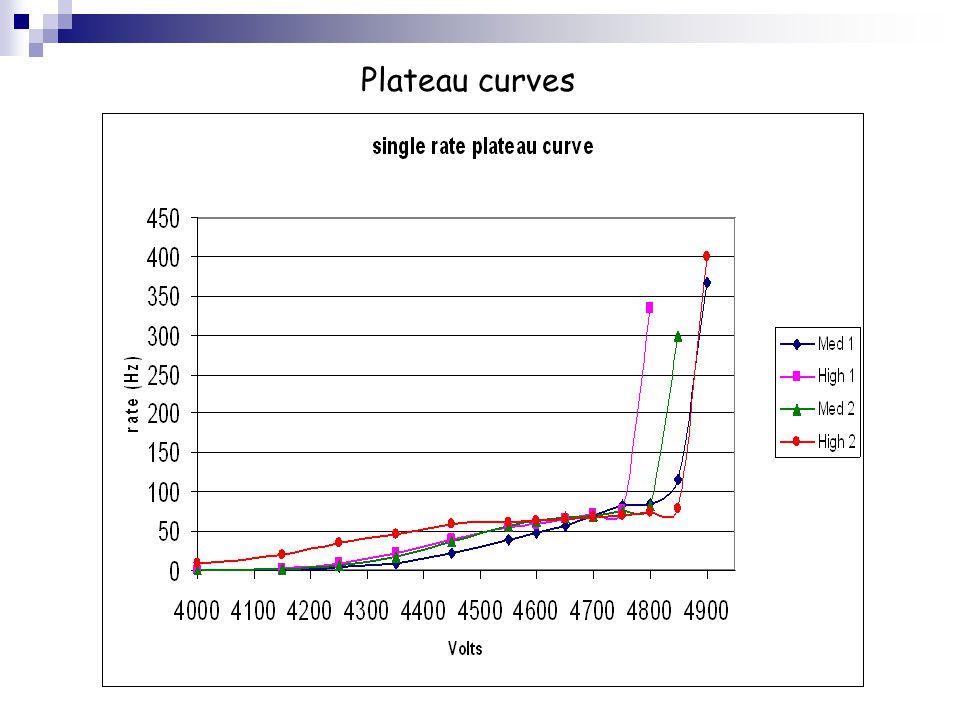 Plateau curves
