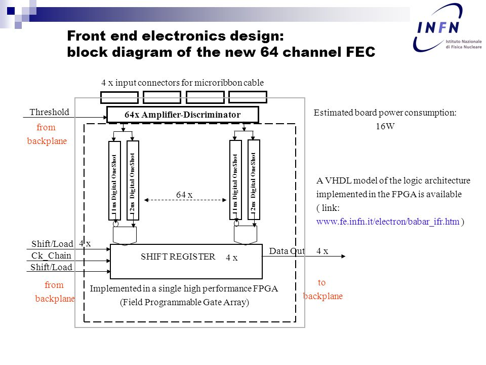 Front end electronics design: block diagram of the new 64 channel FEC 64x Amplifier-Discriminator 11us Digital OneShot Shift/Load Ck_Chain Data Out SHIFT REGISTER 64 x Threshold 12us Digital OneShot 11us Digital OneShot 12us Digital OneShot Shift/Load 4 x Implemented in a single high performance FPGA (Field Programmable Gate Array) from backplane to backplane from backplane 4 x input connectors for microribbon cable Estimated board power consumption: 16W A VHDL model of the logic architecture implemented in the FPGA is available ( link: www.fe.infn.it/electron/babar_ifr.htm )