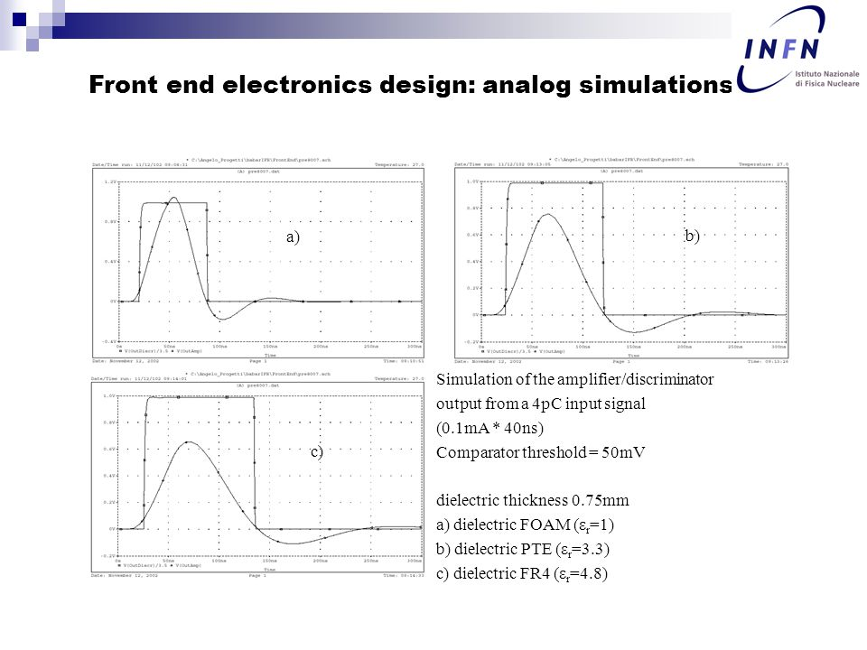 Front end electronics design: analog simulations Simulation of the amplifier/discriminator output from a 4pC input signal (0.1mA * 40ns) Comparator threshold = 50mV dielectric thickness 0.75mm a) dielectric FOAM (ε r =1) b) dielectric PTE (ε r =3.3) c) dielectric FR4 (ε r =4.8) a) b) c)