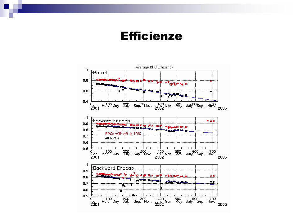 Performance Expected efficiency about 96% Position resolutionbetter than 3 mm (z) for standard LSTbetter than 9 mm (  ) We do not need such a resolution and we can increase the strip width, thus decreasing the number of channels (  MC simulation)