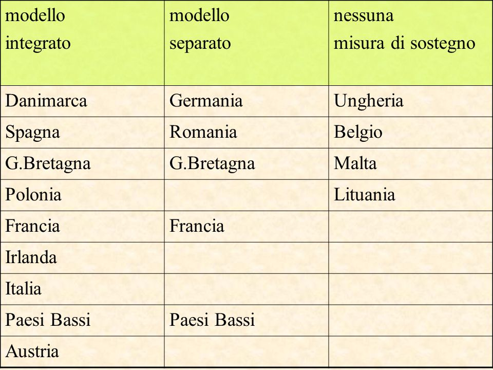 modello integrato modello separato nessuna misura di sostegno DanimarcaGermaniaUngheria SpagnaRomaniaBelgio G.Bretagna Malta PoloniaLituania Francia I