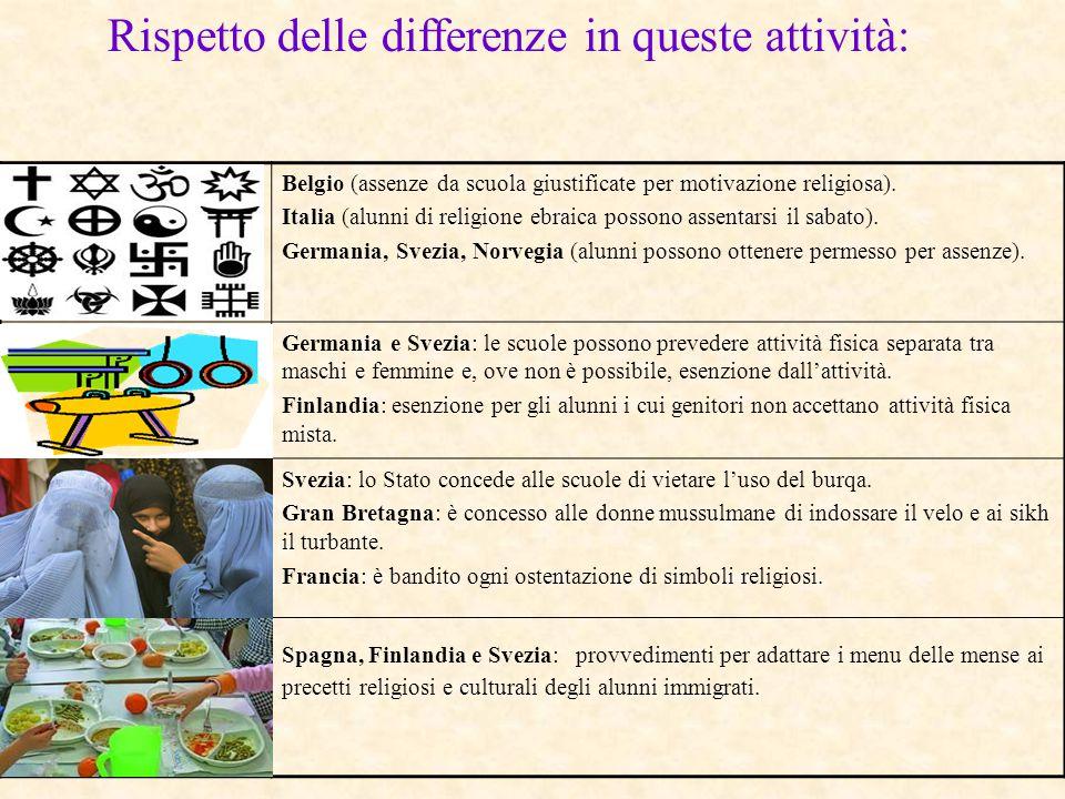 Rispetto delle differenze in queste attività: Belgio (assenze da scuola giustificate per motivazione religiosa). Italia (alunni di religione ebraica p