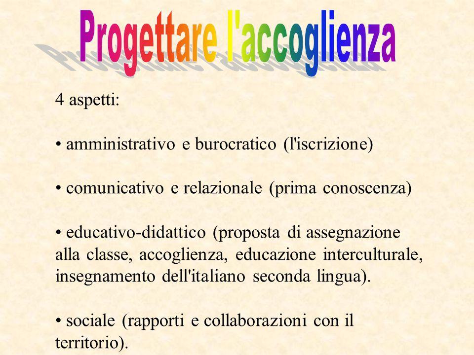 4 aspetti: amministrativo e burocratico (l'iscrizione) comunicativo e relazionale (prima conoscenza) educativo-didattico (proposta di assegnazione all