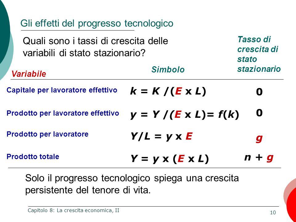10 Capitolo 8: La crescita economica, II Gli effetti del progresso tecnologico Variabile Capitale per lavoratore effettivo Prodotto per lavoratore effettivo Prodotto per lavoratore Simbolo Tasso di crescita di stato stazionario k = K /(E x L) y = Y /(E x L)= f(k) Y/L = y x E 0 0 g Prodotto totale Y = y x (E x L) n + g Quali sono i tassi di crescita delle variabili di stato stazionario.
