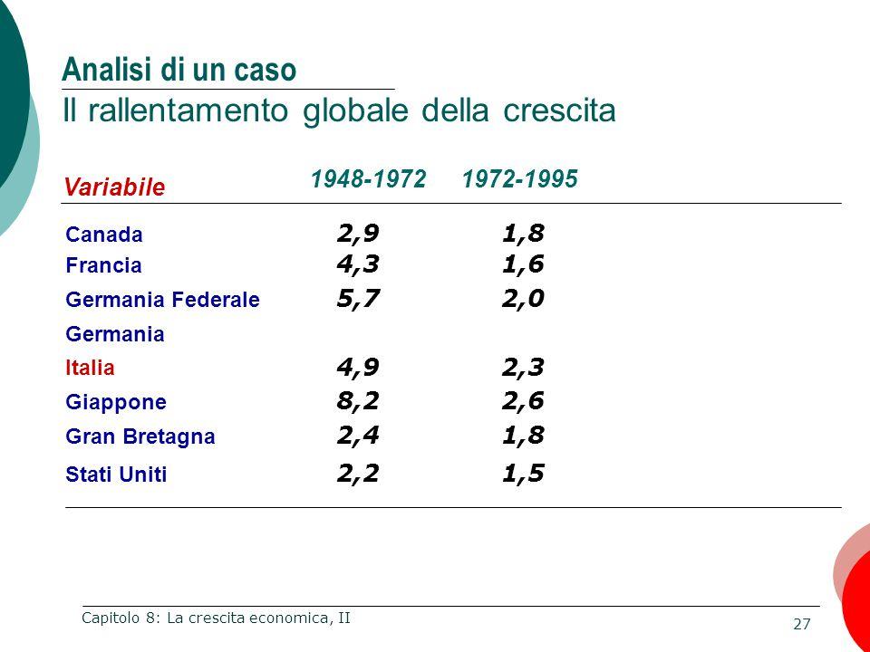 27 Capitolo 8: La crescita economica, II Analisi di un caso Il rallentamento globale della crescita Variabile Canada 1948-1972 2,91,8 1972-1995 Francia 4,31,6 Germania Federale 5,72,0 Germania Italia 4,92,3 Giappone 8,22,6 Gran Bretagna 2,41,8 Stati Uniti 2,21,5