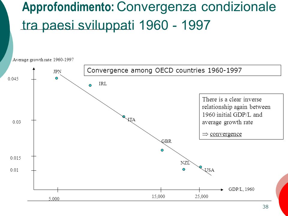 38 Approfondimento: Convergenza condizionale tra paesi sviluppati 1960 - 1997 Average growth rate 1960-1997 GDP/L, 1960 5,000 25,000 0.01 0.045 JPN USA NZL GBR ITA IRL Convergence among OECD countries 1960-1997 There is a clear inverse relationship again between 1960 initial GDP/L and average growth rate  convergence 0.015 0.03 15,000