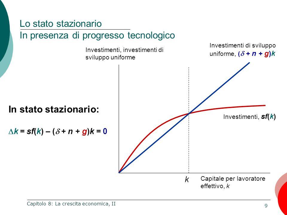 9 Capitolo 8: La crescita economica, II Lo stato stazionario In presenza di progresso tecnologico Investimenti, investimenti di sviluppo uniforme Capitale per lavoratore effettivo, k Investimenti, sf(k) Investimenti di sviluppo uniforme, (  + n + g)k k In stato stazionario:  k = sf(k) – (  + n + g)k = 0