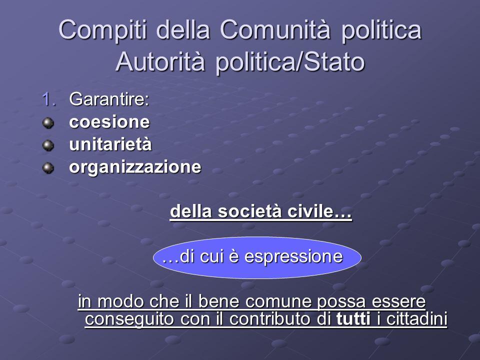 Compiti della Comunità politica Autorità politica/Stato 1.Garantire: coesioneunitarietàorganizzazione della società civile… della società civile… …di