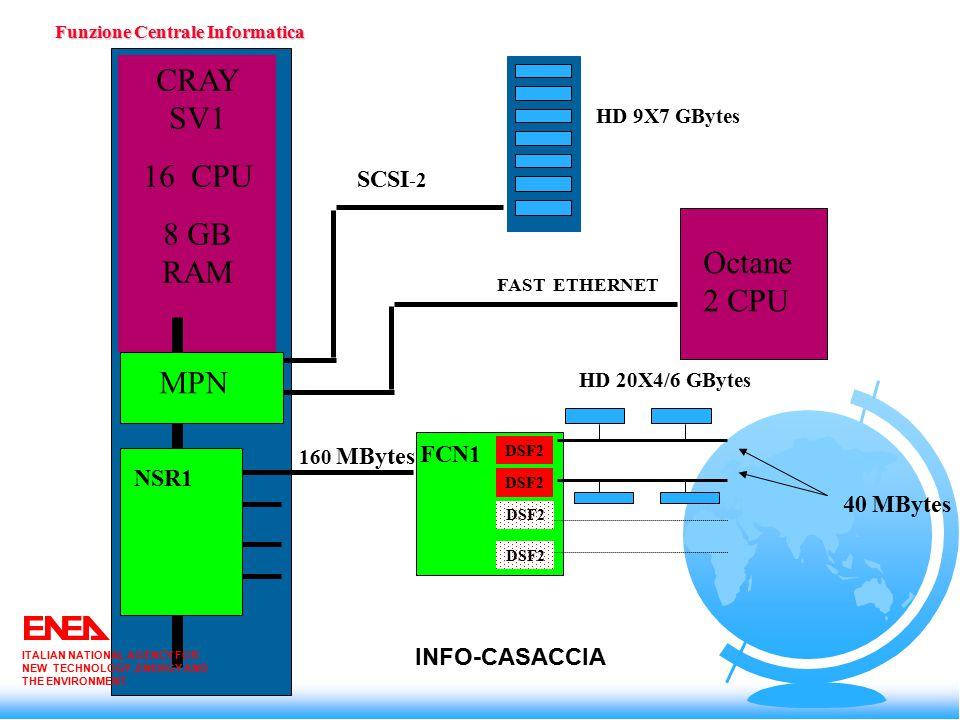 Funzione Centrale Informatica ITALIAN NATIONAL AGENCY FOR NEW TECHNOLOGY,ENERGY AND THE ENVIRONMENT Competenze in corso di sviluppo ² Trattamento immagini (integrazione con altri segnali, elaborazioni, visualizzazioni) ² Integrazione modelli CATIA - Navigazione semimmersiva ² Visualizzazione Volumi di dati in ambiente ² immersivo ² Integrazione Modelli 3D -Videocamere - Navigazione