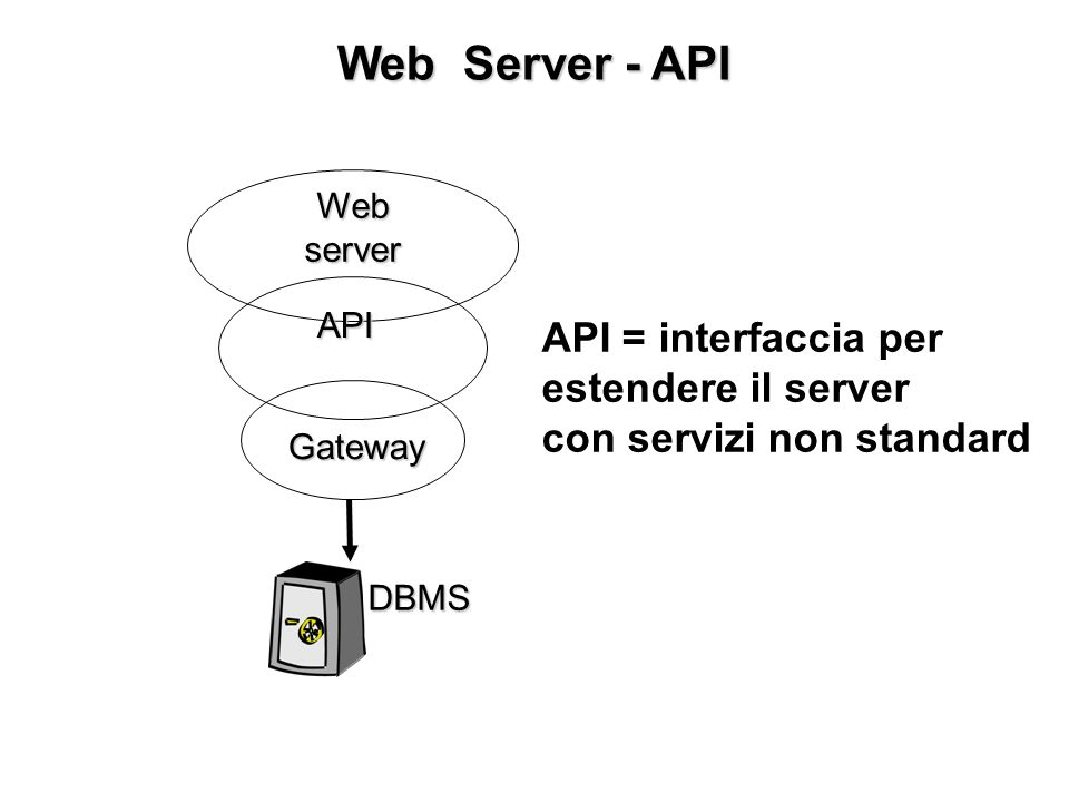 Web Server - API Web server DBMS Gateway API API = interfaccia per estendere il server con servizi non standard